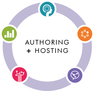 gomo Authoring + Hosting medium